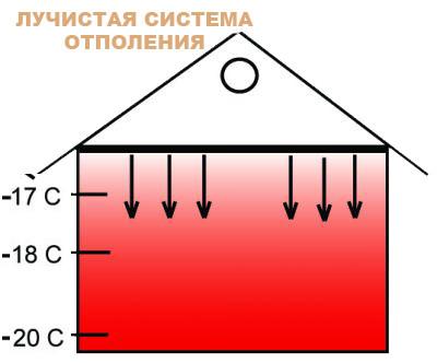 Лучистая система отопления