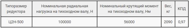 Технічні характеристики редуктора Ц2Н-500 і 1Ц2Н-500 картинка