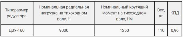 Технічні характеристики редуктора Ц3У-160 і 1Ц3У-160 картинка