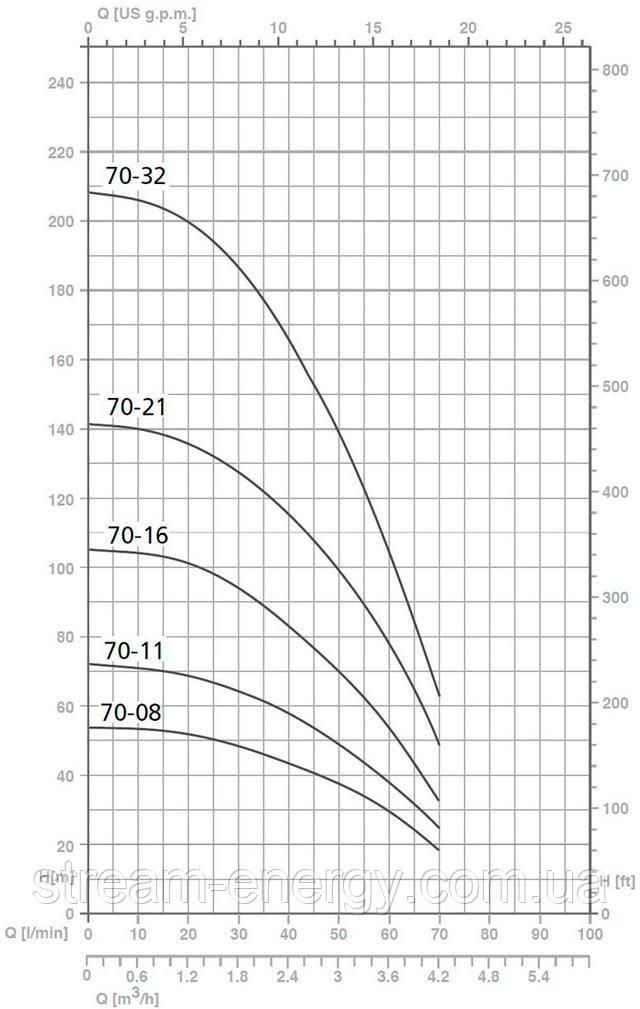 насосы для скважины Speroni SP 70
