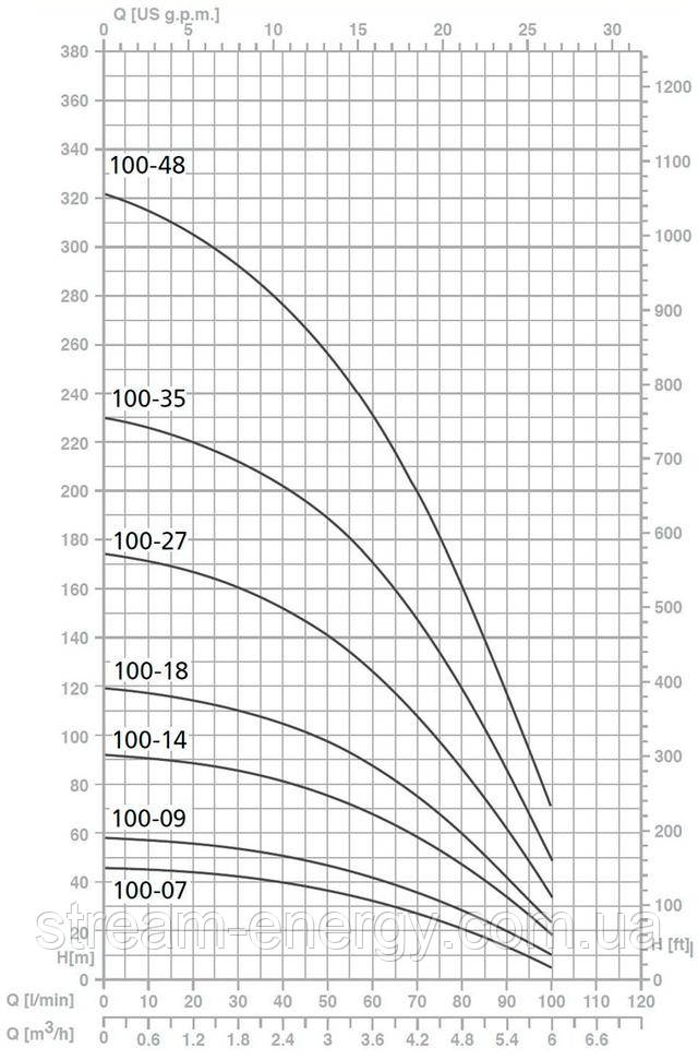 скважинный насос Speroni SP 100
