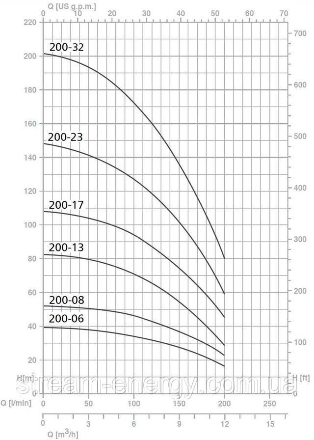 Скважинный насос Speroni SP 200