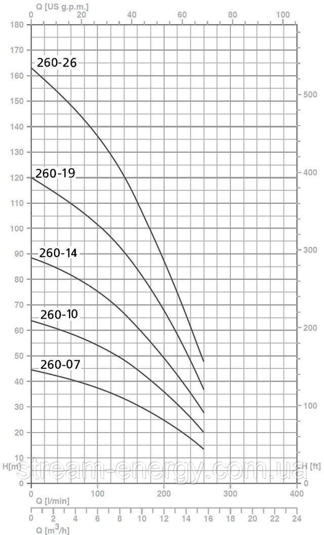 Скважинный насос Speroni SP 260