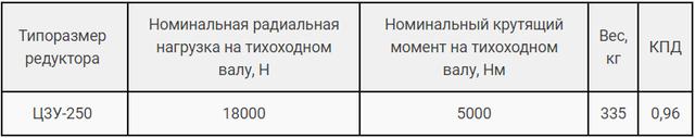Технические характеристики редуктора Ц3У-250 и 1Ц3У-250 картинка