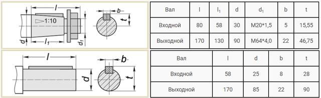 Присоединительные размеры валов редуктора 1Ц3У-250 и Ц3У-250 чертеж