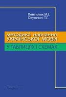 Методика навчання української мови в середніх навчальних закладах у таблицях і схемах