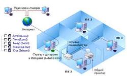 Настройка локальной сети