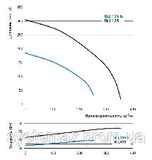 ВЕНТС ВЦ-ПН 125 Б (VENTS VC-PN 125 B) круглый канальный центробежный вентилятор, фото 2