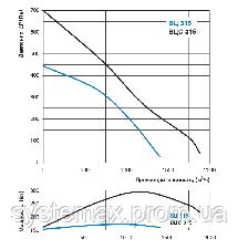 ВЕНТС ВЦС-ПН 315 (VENTS VCS-PN 315) круглый канальный центробежный вентилятор, фото 2