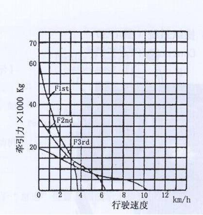 Кривая ходовых скоростей