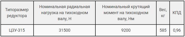 Технічні характеристики редуктора Ц3У-315 і 1Ц3У-315 картинка