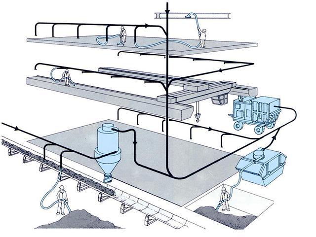 Система труб вакуумного трубопровода