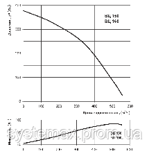 ВЕНТС ВЦ-ВК 160 (VENTS VC-VK 160) круглый канальный центробежный вентилятор, фото 2