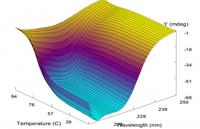 Пакеты программного обеспечения Applied Photophysics