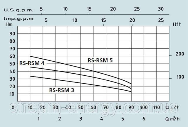 многоступенчатый насос Speroni RS