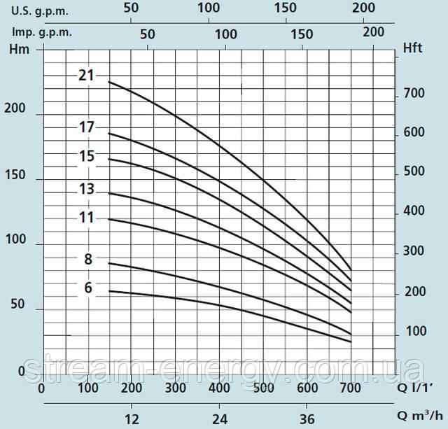Глубинный насос Speroni SXT 636