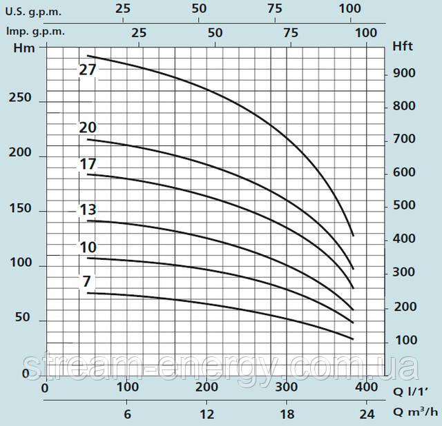 Глубинный насос Speroni SXT 619