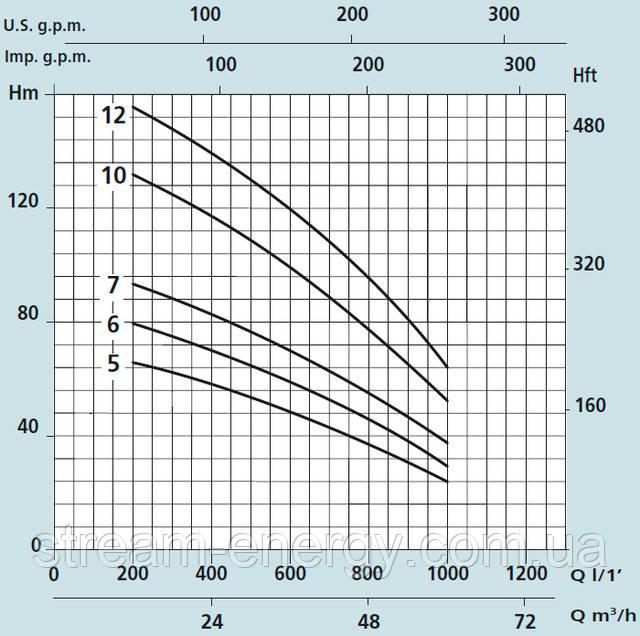 Насос для скважины 6 дюймов Speroni SXT 652