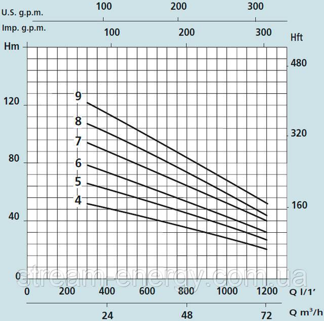 Насос для скважины Speroni SXT 668