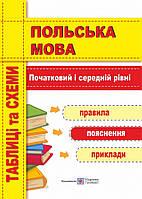 Польська мова. Схеми і таблиці. Початковий та середній рівні.
