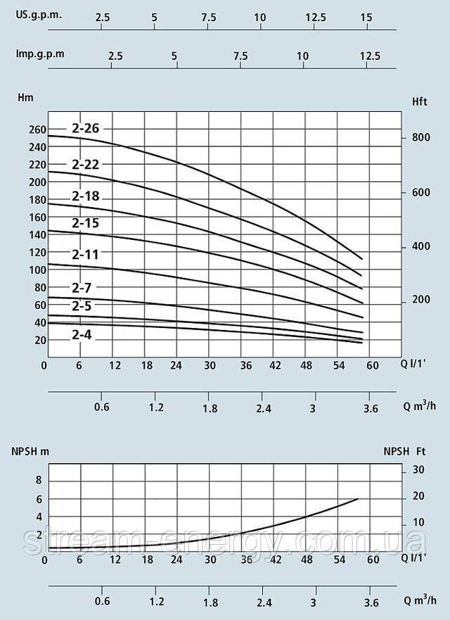 Многоступенчатый вертикальный насос Speroni VS 2