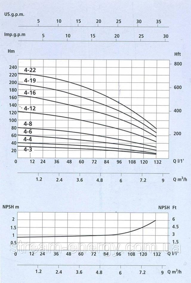 Многоступенчатый вертикальный насос Speroni VS 4