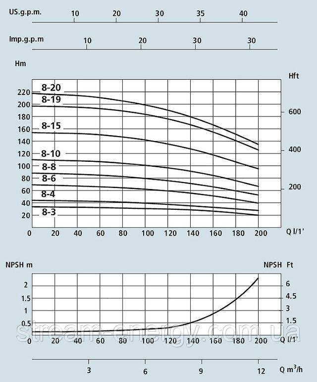 Многоступенчатый вертикальный насос Speroni VS 8