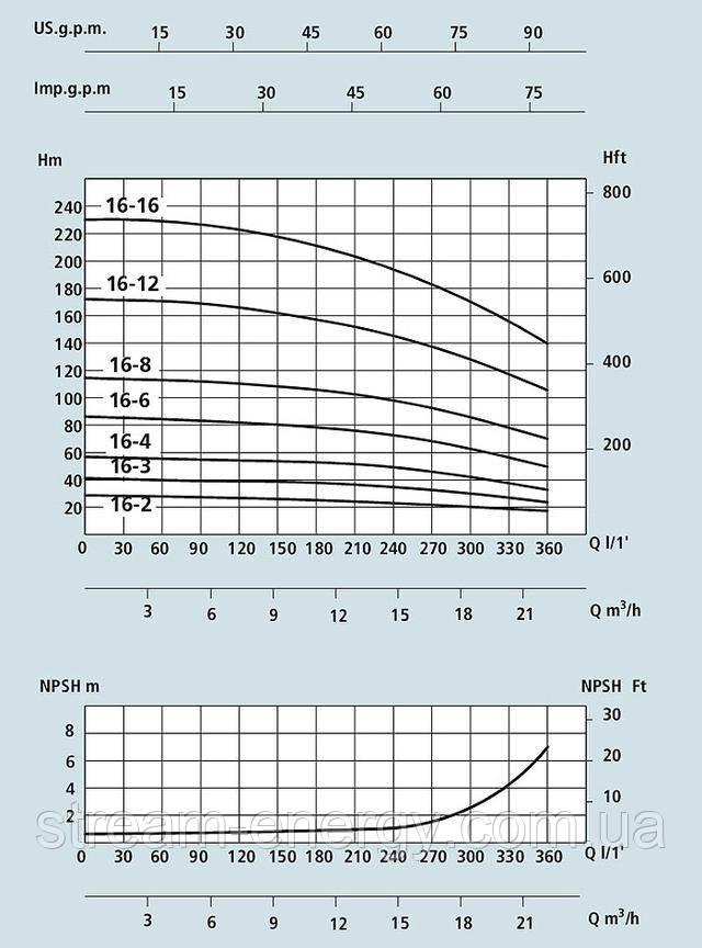 Многоступенчатый вертикальный насос Speroni VS 16