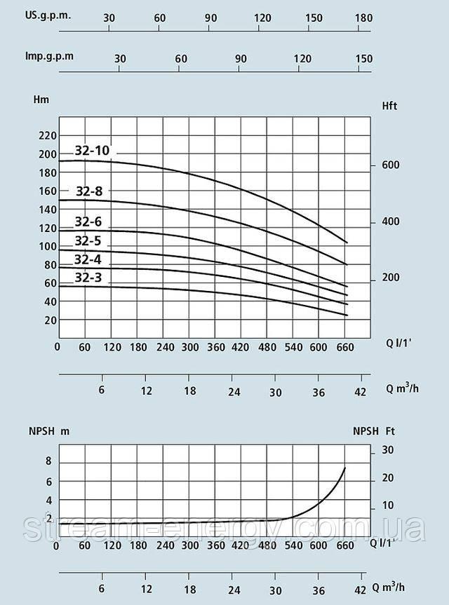 Многоступенчатый вертикальный насос Speroni VS 32