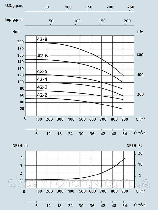 Многоступенчатый вертикальный насос Speroni VS 42