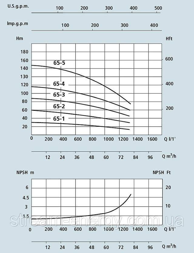 Многоступенчатый вертикальный насос Speroni VS 65