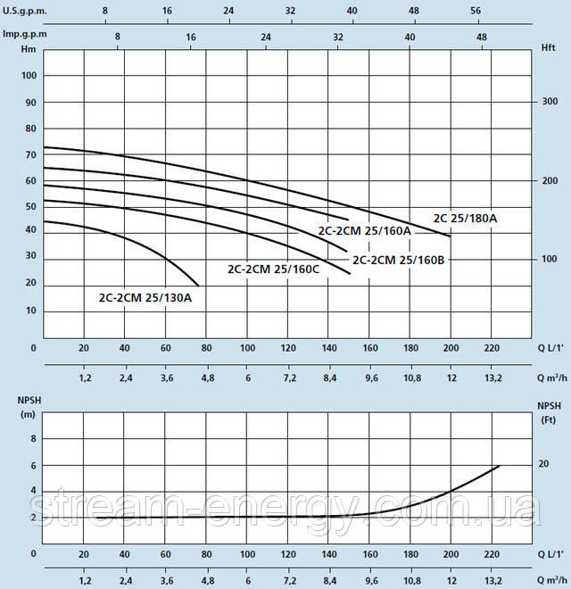 Двухступенчатый насос Speroni 2C 25