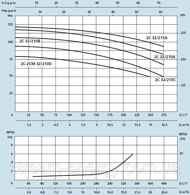Двухступенчатый насос Speroni 2C 32