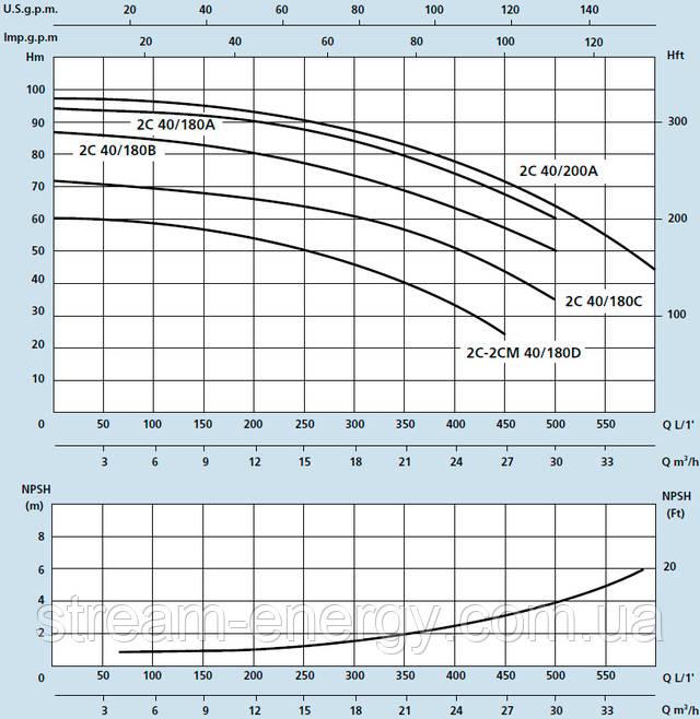 Двухступенчатый насос Speroni 2C 40