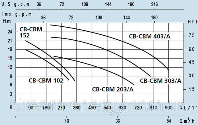 Поверхневий відцентровий насос Speroni CB
