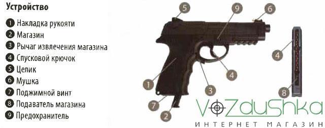 Внешний вид и устройство пневматического пистолета Borner Sport 306m