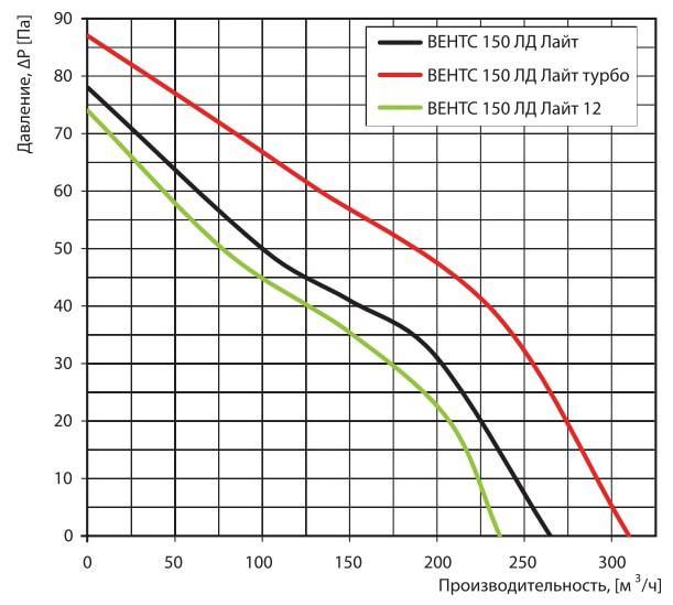 Аэродинамические показатели бытового вентилятора ВЕНТС 150 ЛД Лайт