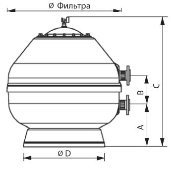 Габаритні розміри фільтрувальних ємностей Astral серії Vesubio