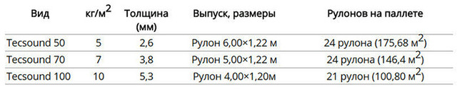 Tecsound 35, 50, 70, 100 cинтетическая звукоизоляционнная мембрана