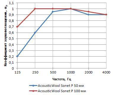 AcousticWool Sonet-P