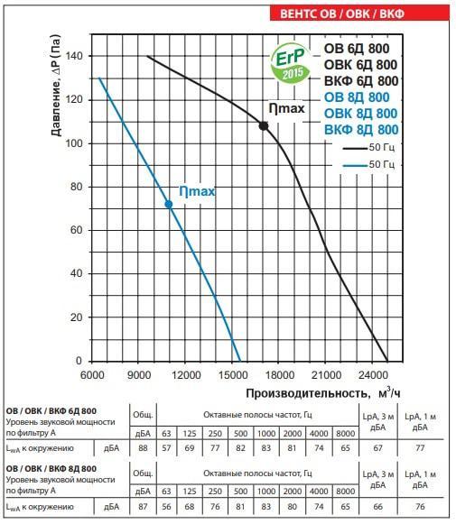 Аэродинамические показатели осевого вентилятора ВЕНТС ОВ 6Д 800