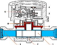 Принцип действия механических расходомеров теплосчетчика