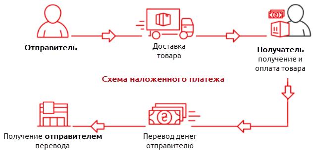 Схема наложенного платежа