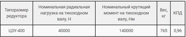 Технічні характеристики редуктора Ц3У-400 і 1Ц3У-400 картинка