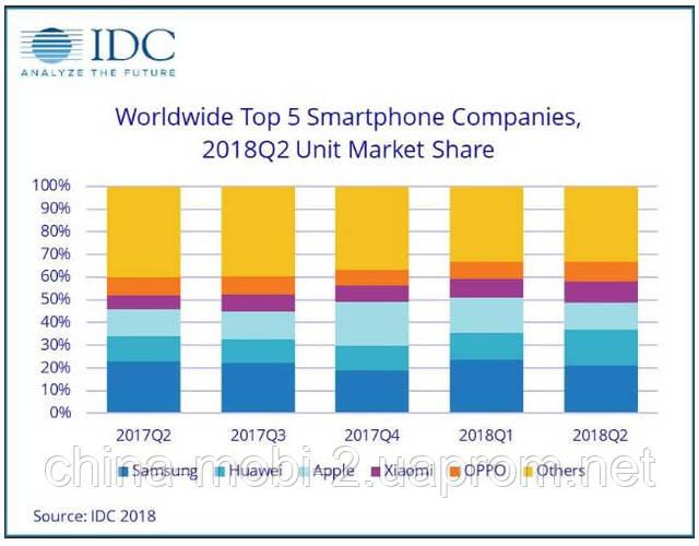 рейтинг продаж смартфонов