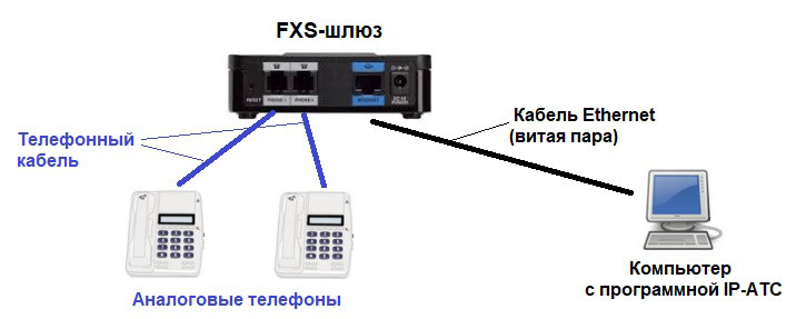 Схема подключения FXS-шлюза