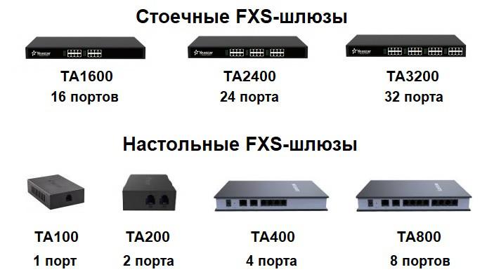 FXS-шлюзы Yeastar Neogate TA