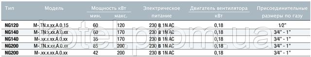 Основные технические характеристики газовых горелок Unigas NG120-200