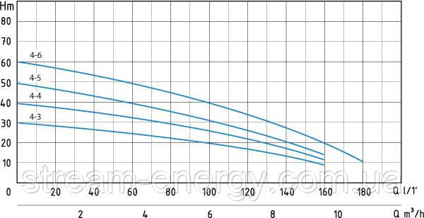 Многоступенчатый насос Speroni RX 4