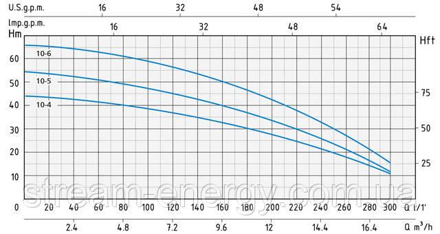 Многоступенчатый насос Speroni RX 10